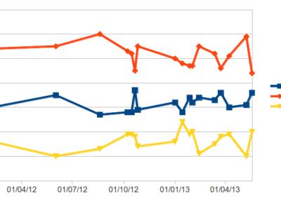 Statistik konkluderer: Vælgerne skifter væk fra DF